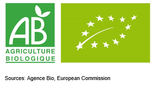 Sustained Growth of French Organic Market