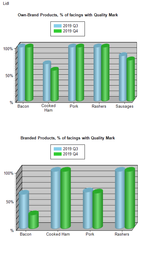% of Facings with Quality Mark by Branded vs Own Branded Products (Pork and Bacon Products only)