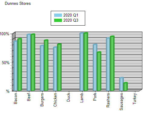 DunnesStores-skus_product_category.png