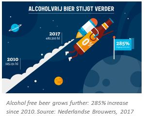 the growth of alcohol free beer in the Netherlands