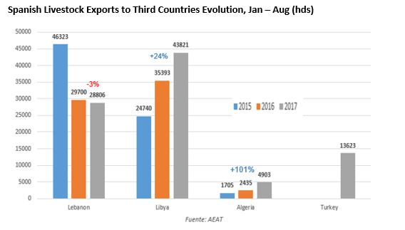 Spanish livestock exports to third countries