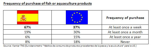 frequency of purchase of fish or aquaculture products